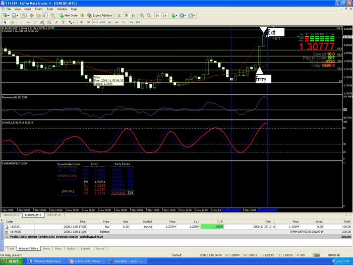 Perfect day trading forex system