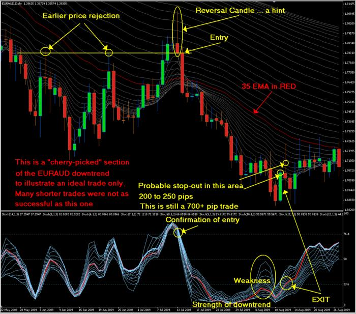 Position trading strategy forex