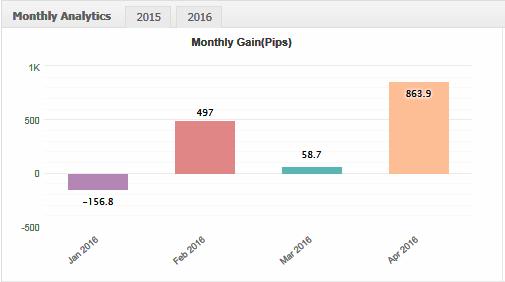 Name:  April_Results.png Views: 2070 Size:  10.7 KB