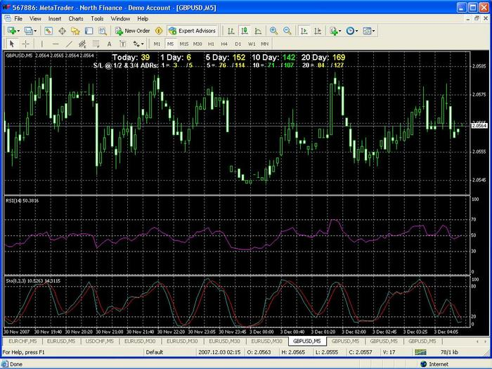 Best forex trading indicators a combination