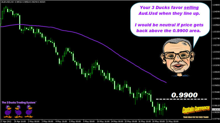 3 ducks trading system results