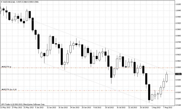 Name:  audcaddaily.jpg