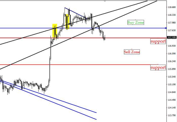 Forexyard market analysis